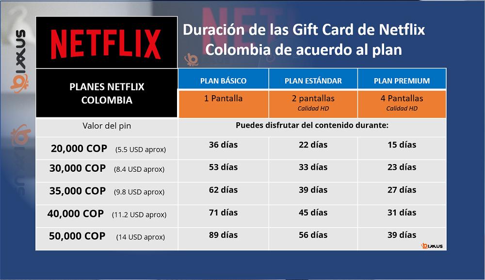 ¿Cuánto duran los pines de Netflix Colombia?